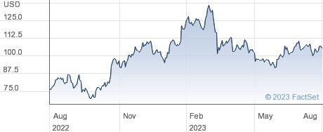 Steel Dynamics Inc performance chart