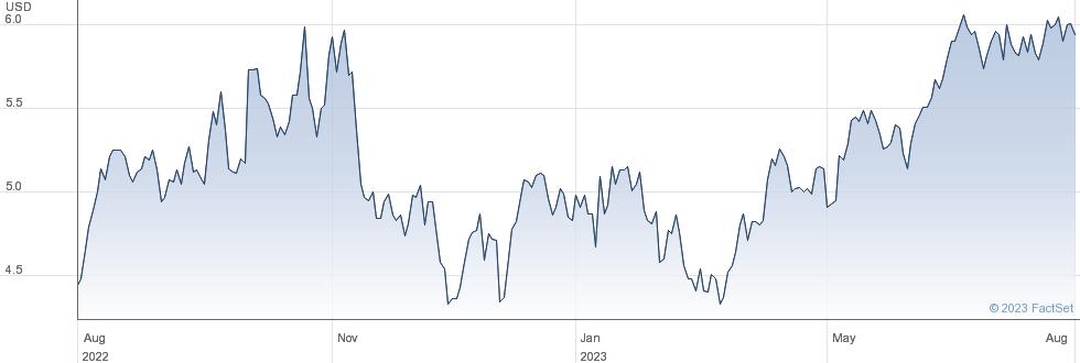 Itau Unibanco Holding SA performance chart