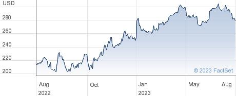 Stryker Corp performance chart