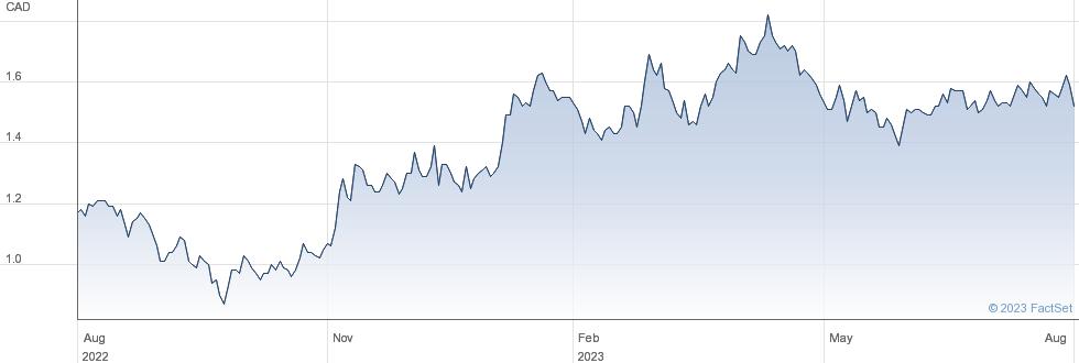 Amerigo Resources Ltd performance chart
