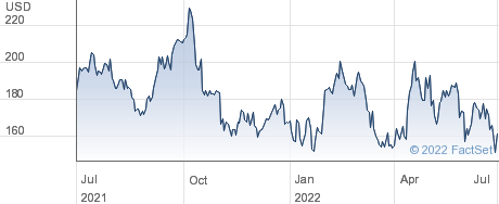 Asbury Automotive Group Inc performance chart
