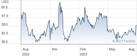 Sturm Ruger & Company Inc performance chart