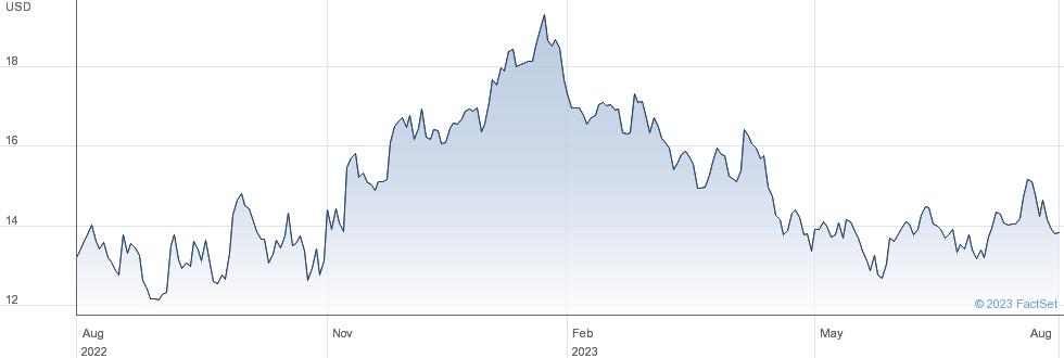 Vale SA performance chart