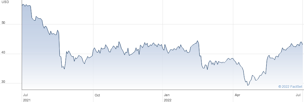 Calavo Growers Inc performance chart