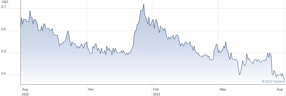Lucara Diamond Corp performance chart