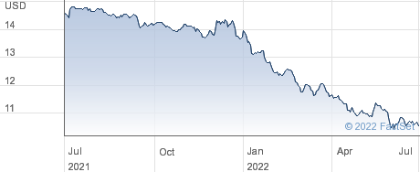 Western Asset Premier Bond Closed Fund performance chart