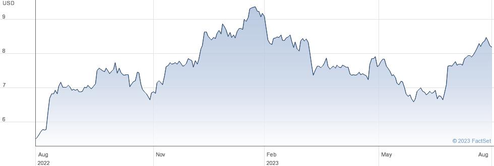 Swire Pacific Ltd performance chart