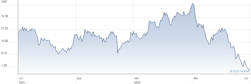 Lundin Mining Corp performance chart