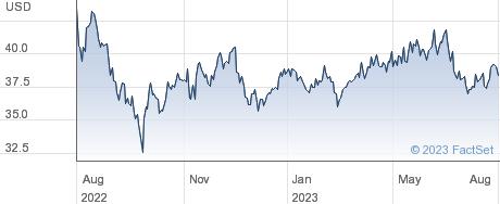 Yamaha Corp performance chart