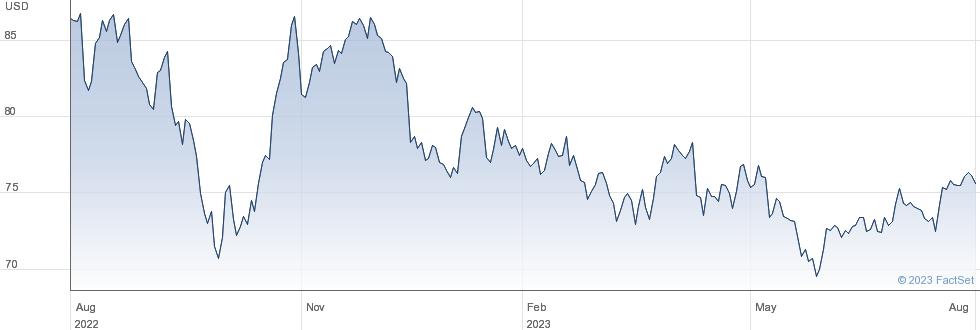 Sysco Corp performance chart