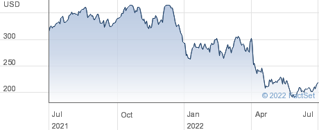 Intuitive Surgical Inc performance chart