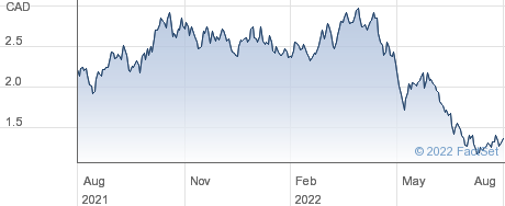 Taseko Mines Ltd performance chart