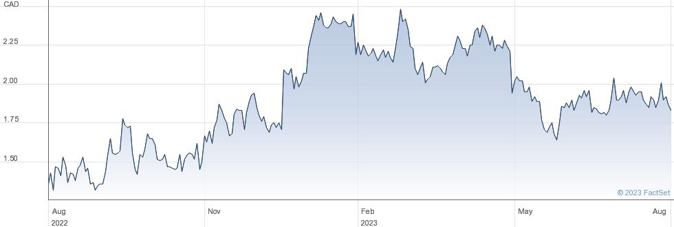 Taseko Mines Ltd performance chart