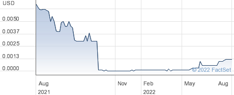 El Capitan Precious Metals Inc performance chart