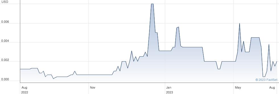 El Capitan Precious Metals Inc performance chart