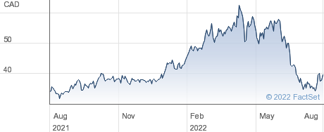 Teck Resources Ltd performance chart