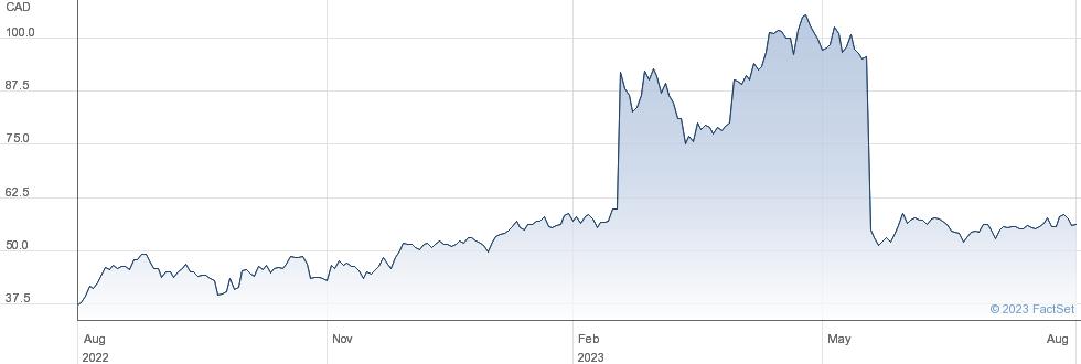 Teck Resources Ltd performance chart