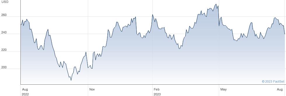 Teleflex Inc performance chart
