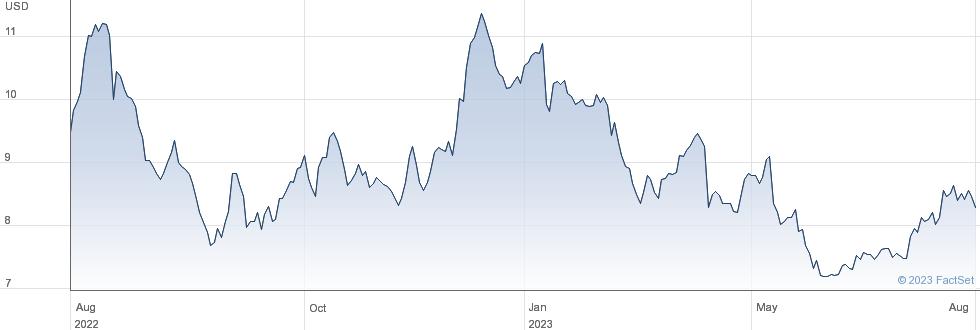 Teva Pharmaceutical Industries Ltd performance chart
