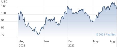 Teradyne Inc performance chart
