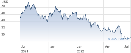 Terex Corp performance chart