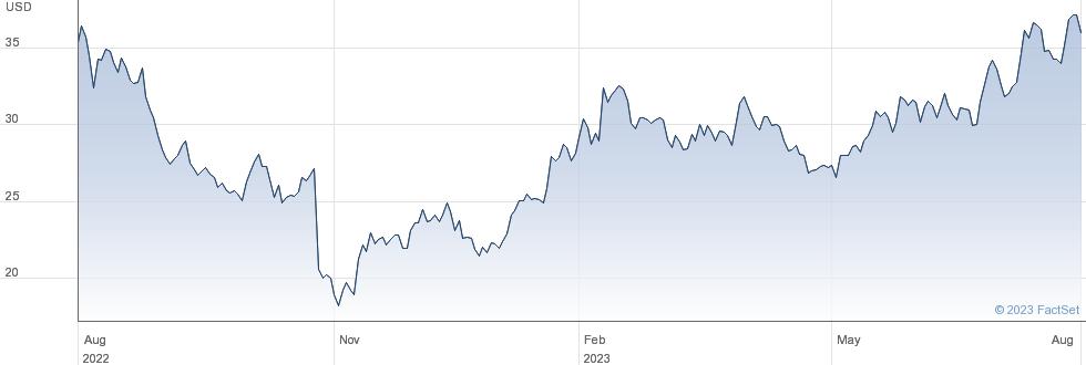 FormFactor Inc performance chart