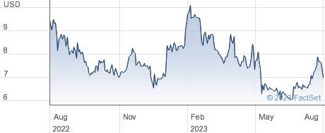 TSR Inc performance chart