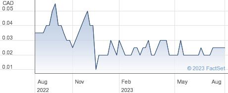 Tintina Mines Ltd performance chart