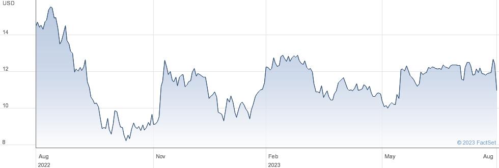Triumph Group Inc performance chart