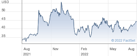 United Natural Foods Inc performance chart