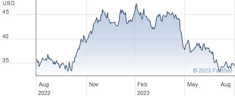 Tootsie Roll Industries Inc performance chart