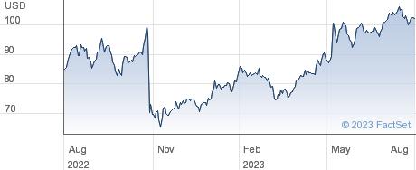 DaVita Inc performance chart