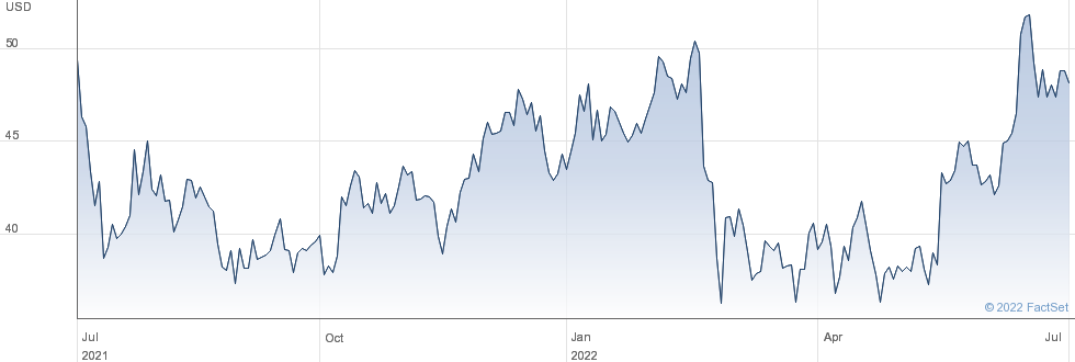 Tsingtao Brewery Co Ltd performance chart