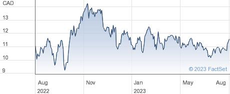 Nuvista Energy Ltd performance chart