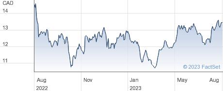 TransAlta Corp performance chart