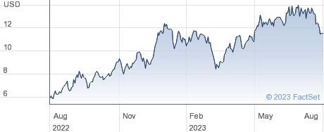Transportadora de Gas del Sur SA performance chart