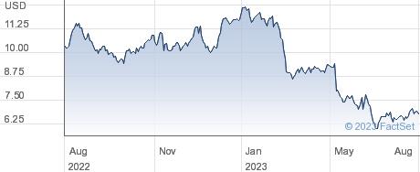 Tredegar Corp performance chart
