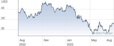 United Bankshares Inc performance chart