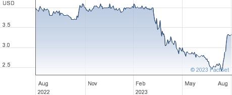 Ameriserv Financial Inc performance chart