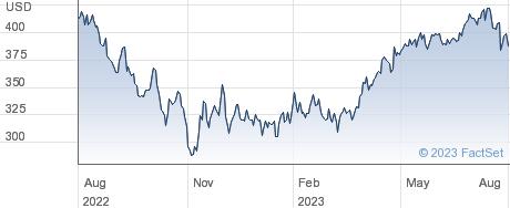 Tyler Technologies Inc performance chart