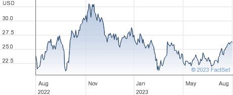 Marathon Oil Corp performance chart