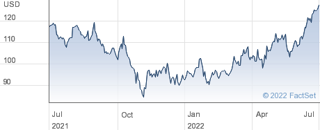 U.S. Physical Therapy Inc performance chart