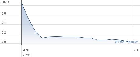 Unico American Corp performance chart