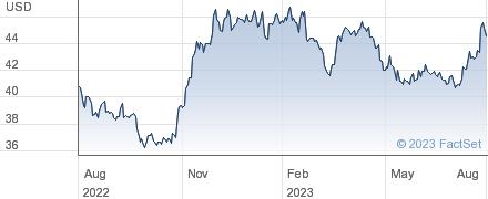 United Overseas Bank Ltd performance chart