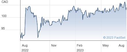 United Corporations Ltd performance chart