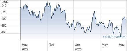 UnitedHealth Group Inc performance chart