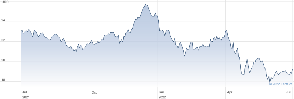 Gladstone Commercial Corp performance chart