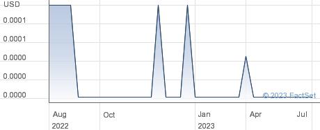 Uni-Pixel Inc performance chart