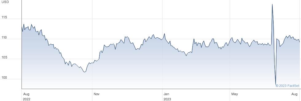 Kraft Heinz Foods Co performance chart