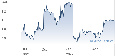 Pan Orient Energy Corp Share Price Com NPV